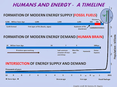 Graph shows how the growth of cheap easy energy corresponds with the human population explosion.