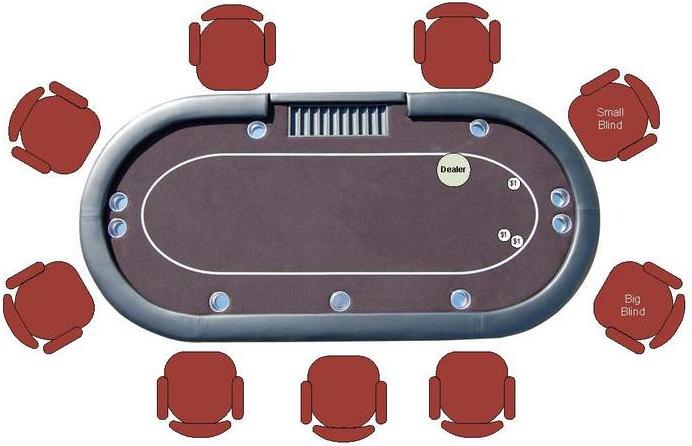 Como jogar poker regras basicas