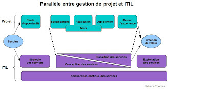SI ITIL et Gestion de projets