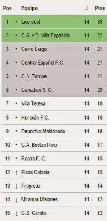 Tabla del ascenso