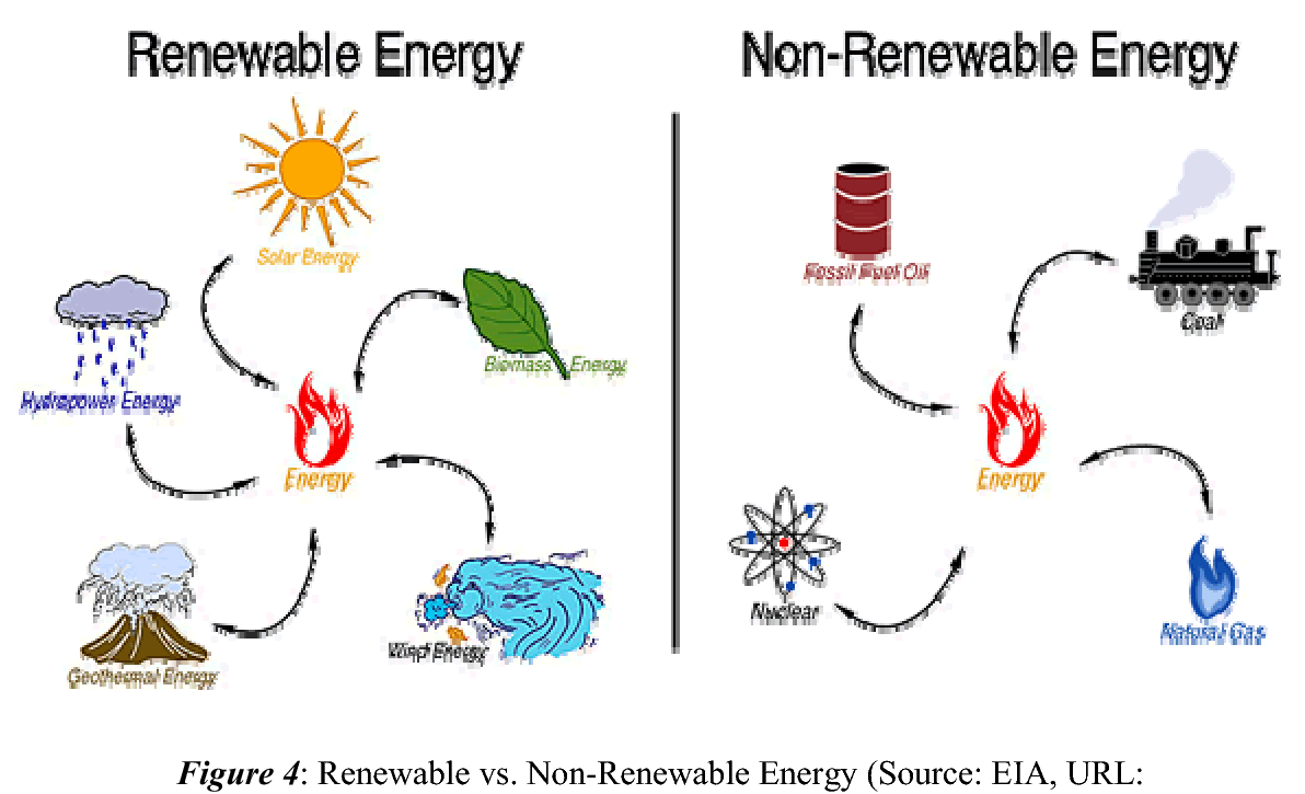 renewable source of energy Renewable energy is energy generated from natural resources—such as sunlight, wind, rain, tides and geothermal heat.