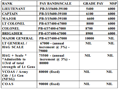 u s army military payscale with Pay And Allowances Of Territorial Army on 2016 Military Pay Chart together with New Federal Pay Tables Officially Released as well Stats additionally Army Pay Table 2017 in addition Us Army Military Pay Chart Template 2018.