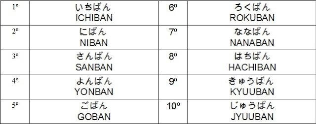 números ordinales en japonés