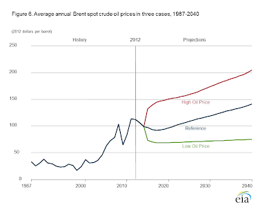 Brent Crude Oil Price Projections - 1987-2040 - Source: AEO2014 EARLY RELEASE OVERVIEW, http://www.eia.gov/forecasts/aeo/er/early_prices.cfm