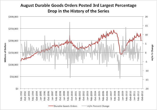 Durable Goods Orders Long Term