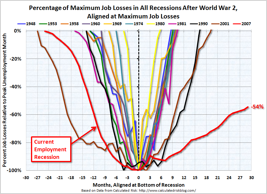 Percentage of Maximum Job Losses in All Recessions After World War 2, Aligned at Maximum Job Loss