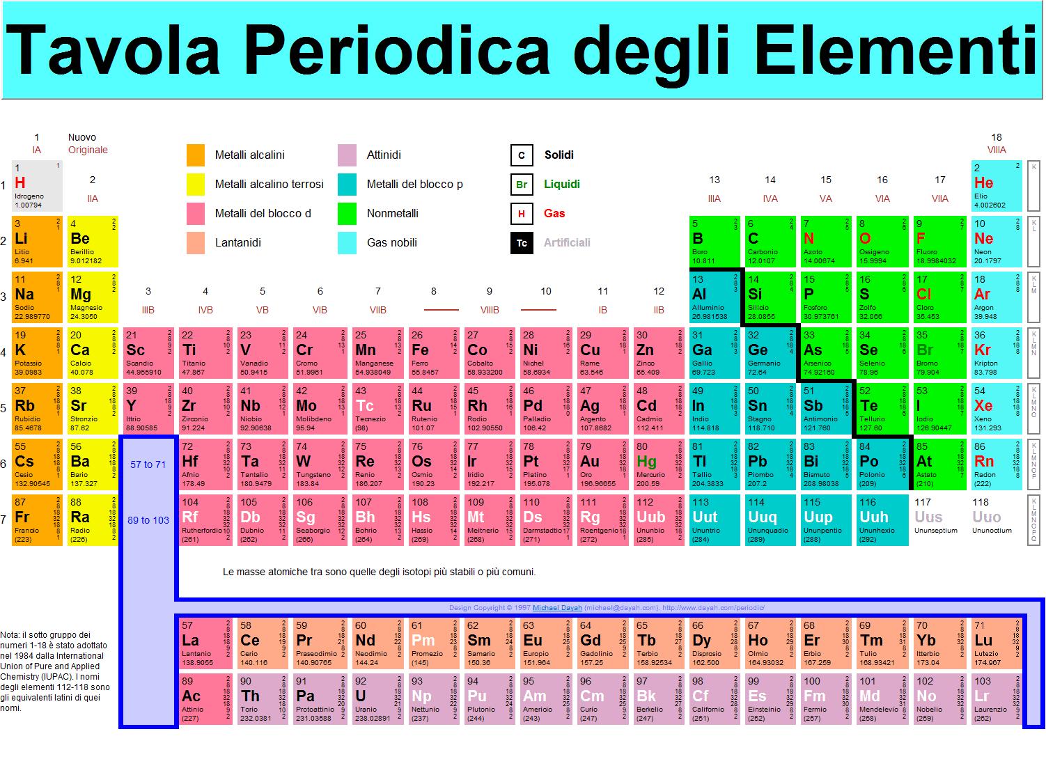 The chemistry of elements tavola periodica degli elementi - Tavola periodica degli elementi spiegazione semplice ...