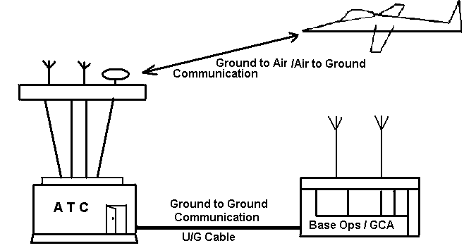 basic principle of communication