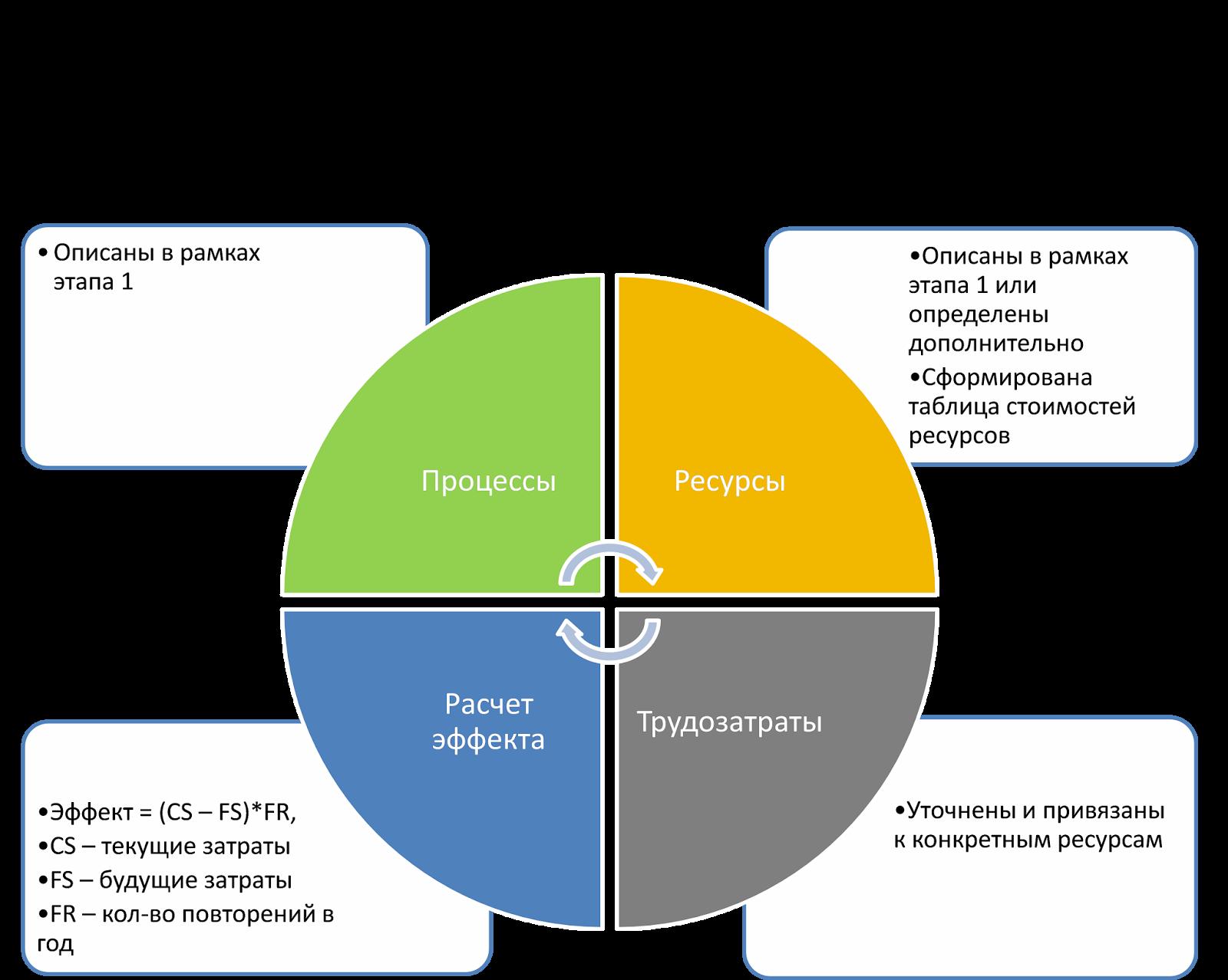 Методика расчета стоимости процесса