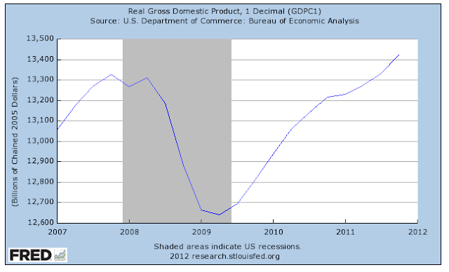 3 Charts that Prove that Anyone Who Says the Stimulus Didn't Work is Lying