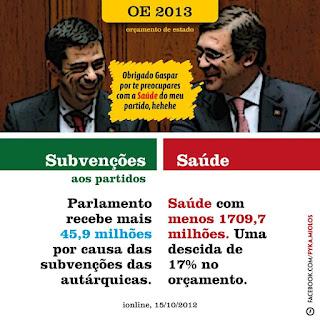 orçamento de 2013 despesa parlamento