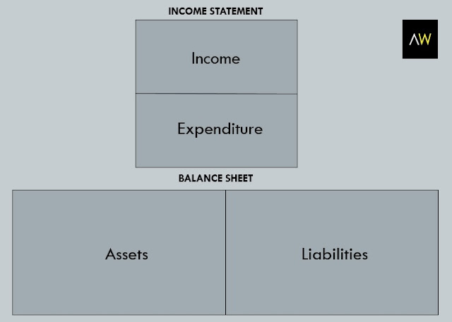 Table1: Balance sheet