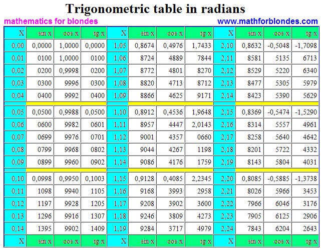 Sin Cos Tan Table http://www.mathforblondes.com/2012/02/trigonometric-table-in-radians.html