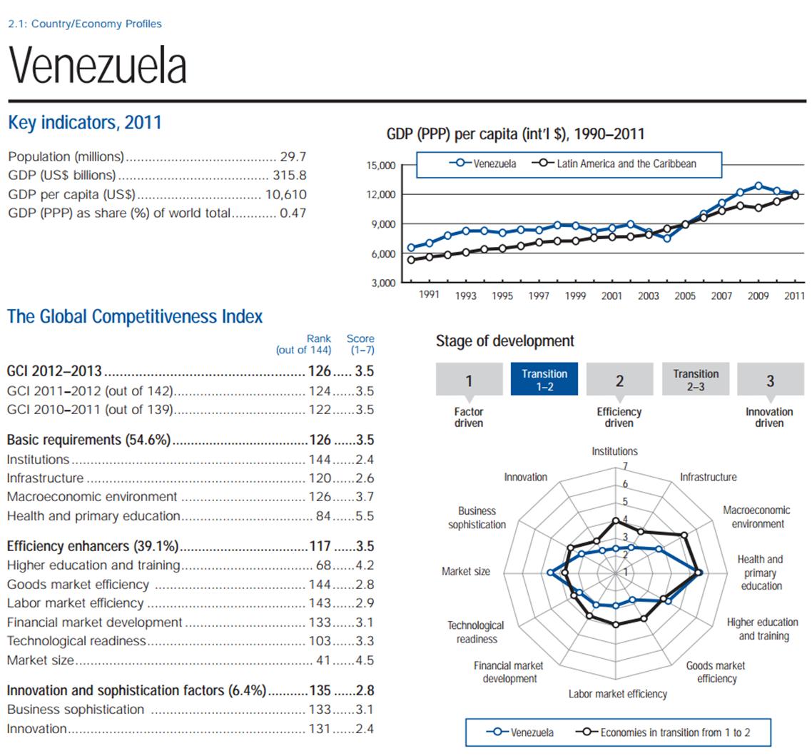 www3 weforum org docs wef_globalcompetitivenessreport_2012 13 pdf