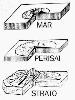 Bagan bentuk gunung api dari erupsi sentral ; mar, perisai, dan strato