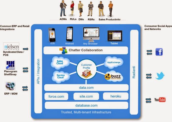 Sharpening Salesforce Architecture
