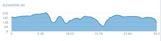 Richmond Marathon 2012 Elevation Chart