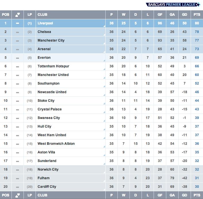 Hasil Liga Inggris, Pekan ke-36, Klasemen Sementara