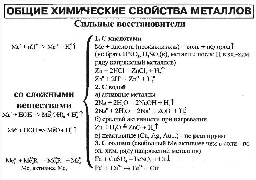 Химические свойства металлов Химия Четвёртый год изучения  Взаимодействие алюминия с йодом Нигма