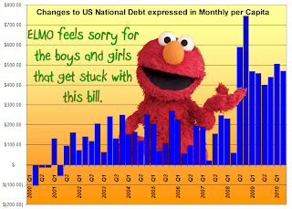National Debt by Quarter