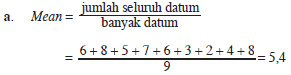 Median = datum ke-5 = 6