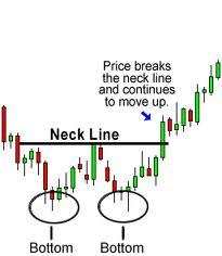 B trading strategie deutschland
