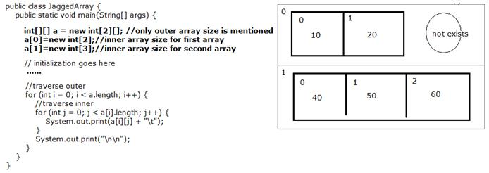 how to make a dynamic array in java