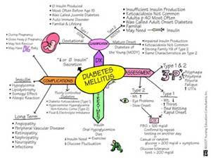 diabetes symptoms, diabetes, blindness, kidney failure, immune system, Islet cells, insulin, Type 2 diabete
