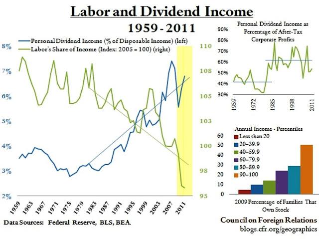 usa / revenus du travail et revenus boursiers depuis 1959  Labor-and-dividend-income