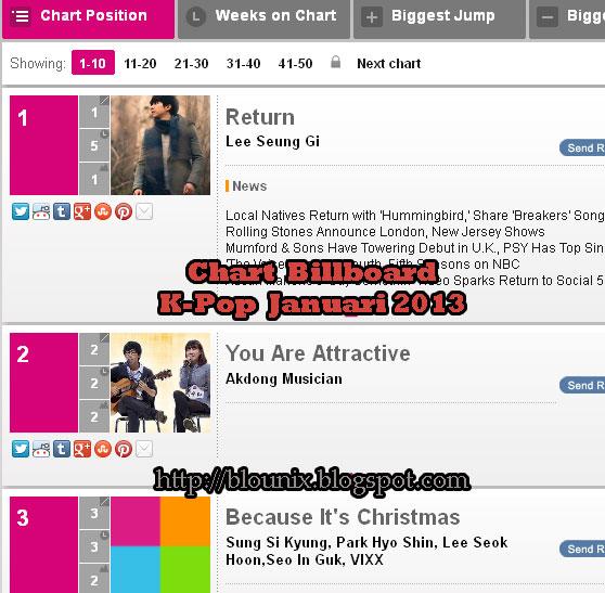 tangga lagu korea januari 2013 pada tahun 2013 tidak ada perubahan