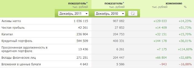 росгосстрах банк русь-банк в уссурийске