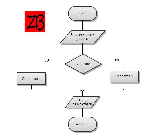 Составление алгоритма с помощью блок схем
