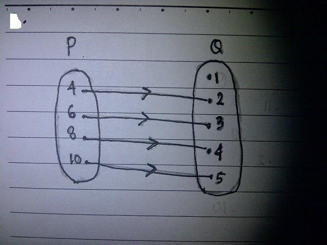 About me tugas 11 domain kodomain dan range diagram panah tersebut menunjukkan fungsi himpunan p ke himpunan q dengan relasi dua kali dari tentukan domain kodomain dan range fungsinya ccuart Image collections