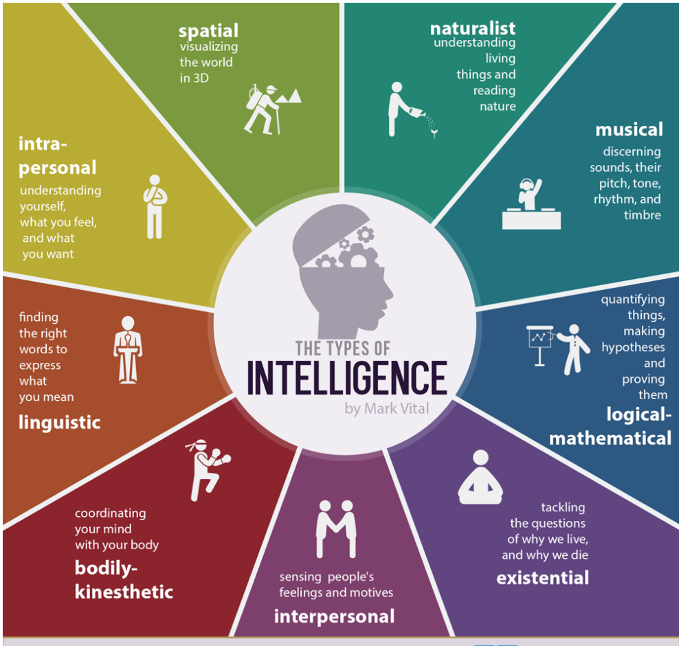 what is meant by multiple intelligence Visual/spatial intelligence uability to perceive the visual uthink in pictures uneed to create vivid mental images to retain information ulooking at maps, charts, pictures, videos, and movies.