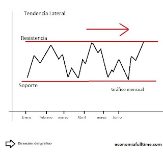 gráfico-tendencia-lateral