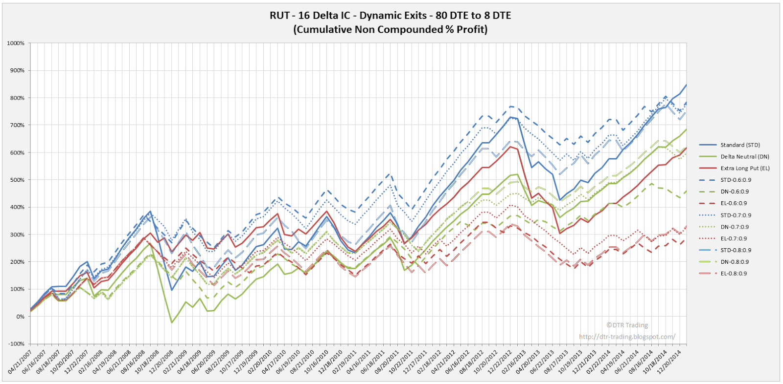 Iron Condor Dynamic Exit Equity Curves RUT 80 DTE 16 Delta Risk:Reward Versions