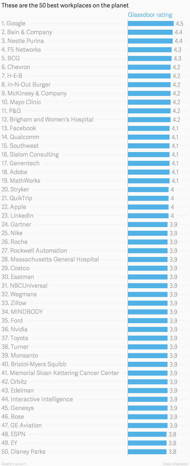 """workplaces that  rank among the top 50 in the world"""