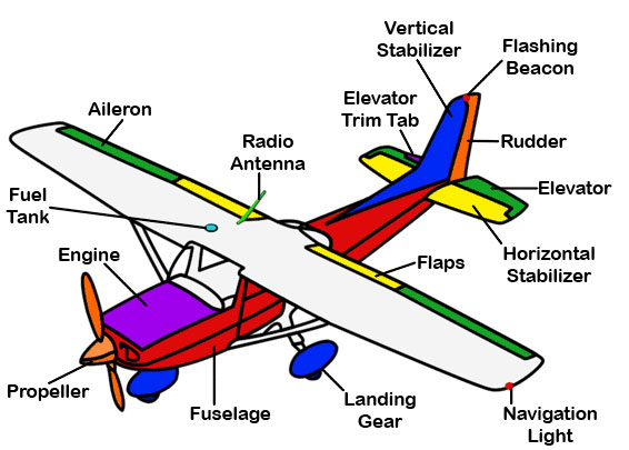 Bob U0026 39 S Place  Diagram Of A Cessna