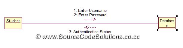 Collaboration diagrams for book bank management system cs1403 case collaboration diagram registration authentication ccuart Choice Image
