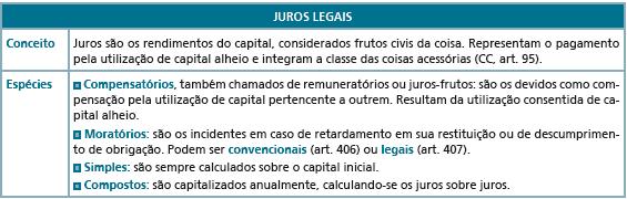 Resumo sobre Juros Legais no Código Civil