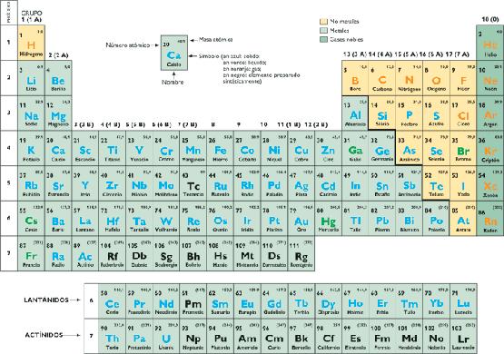 La quimica en mi vida cotidiana tabla periodica de la tabla peridica se obtiene informacin necesaria del elemento qumico en cuanto se refiere urtaz Image collections