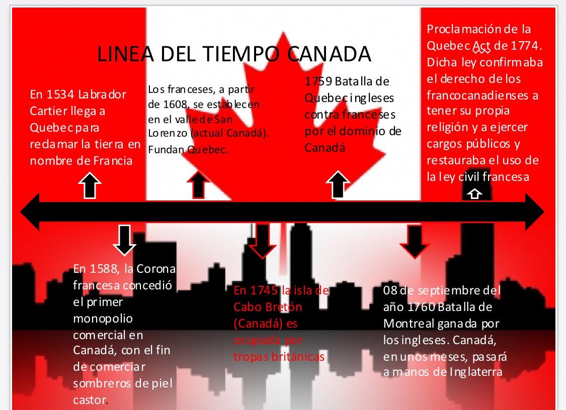 Organizmos internacional y regionales de Canada: LINEA DEL TIEMPO