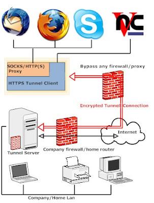 Topologi HTTPS
