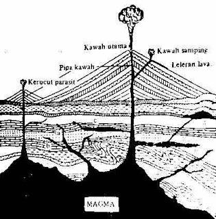 Bentukan intrusi magma