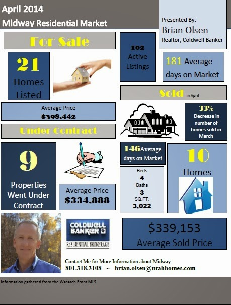Midway Residential Market Report April 2014