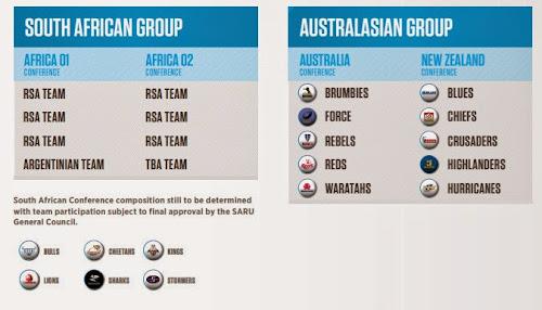Cuadro de competencia Super Rugby 2016