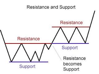Gambar Contoh Support dan resistance