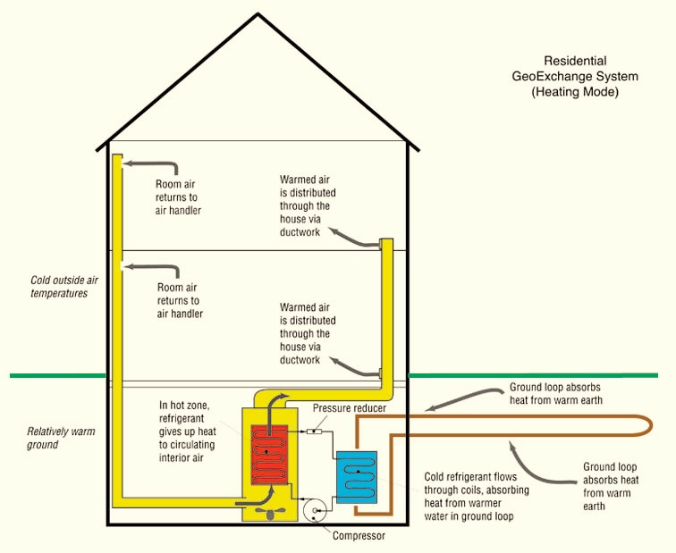 Residential Heating And Cooling Systems : Reduce footprints guest post a different take on