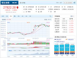 中国株コバンザメ投資 香港ハンセン指数20150515