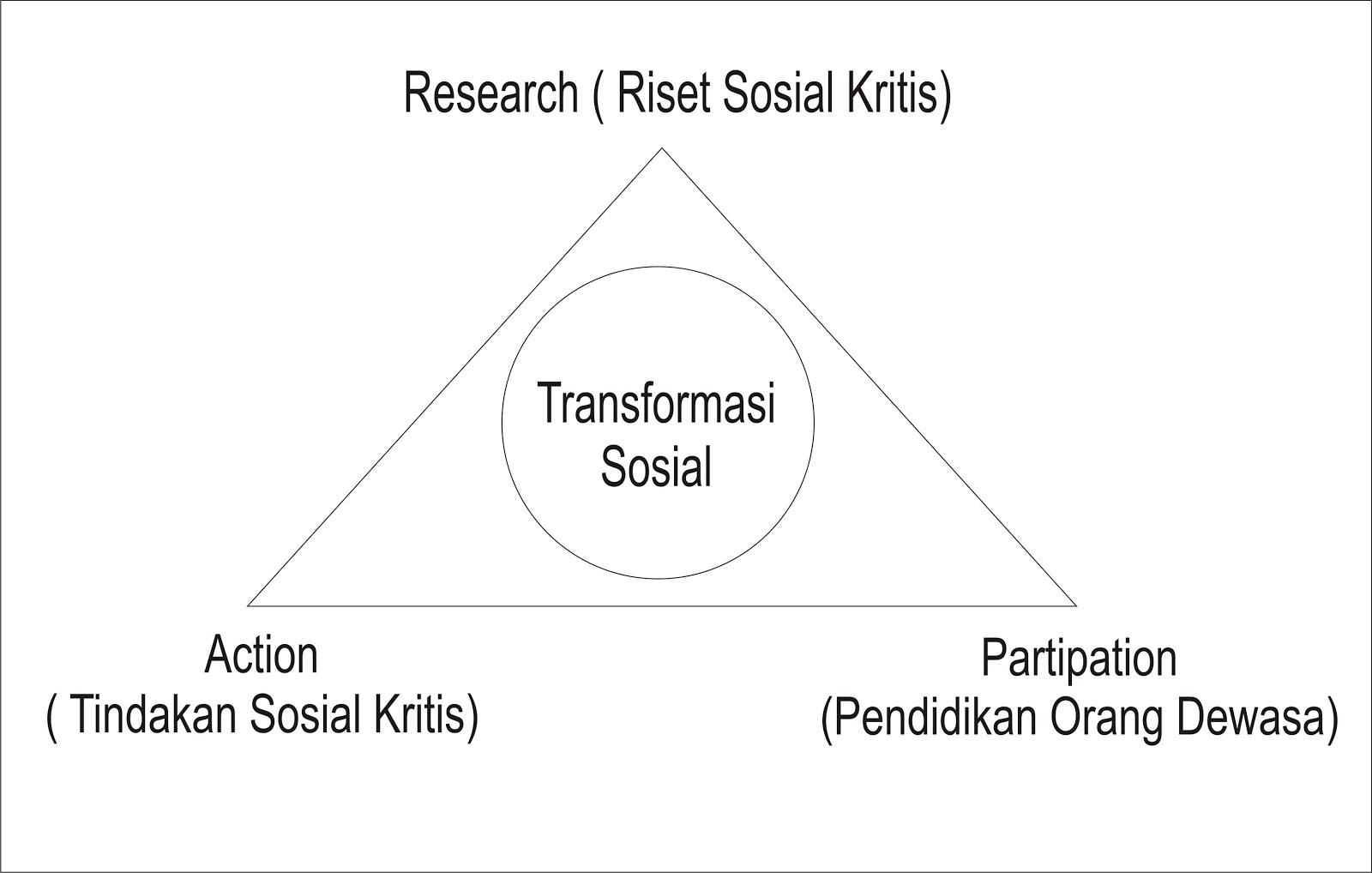 teori perubahan kurt lewin Kurt lewin adalah seorang ilmu  ini dikenal dengan teori kepribadian kurt lewin  lainnya di iowa ke dalam tiga tahap prosedur pada perubahan.